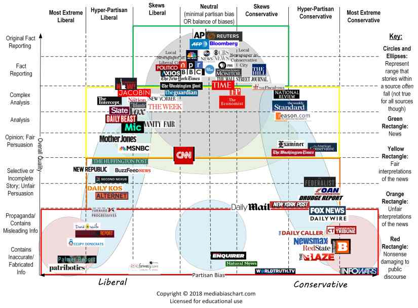 Media-Bias-Chart_Version-3.1_Standard_License-min